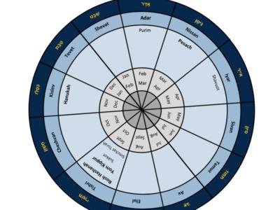 Calendar Wheel of Jewish festivals, blue and grey