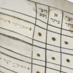 Close up of top row with some names on left in handwritten hebrew, Printed hebrew on top row, holes